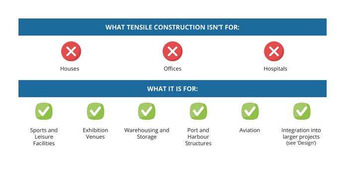 Tensile_Buildings_Sectors